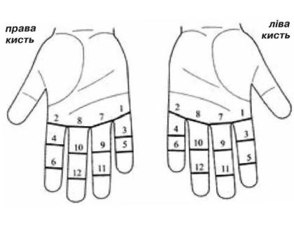 Самопоміч за болю в суглобах за методикою су-джок